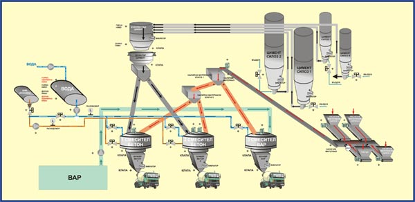 Автоматизация в произодството на бетон.