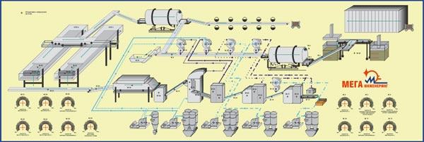 Системи за автоматизация в производството на тютюн