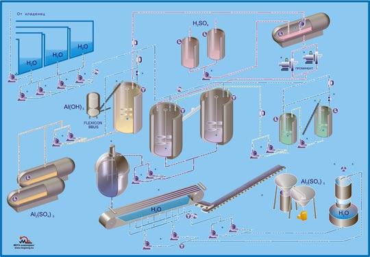 Мнемосхема на процес в химическата индустрия